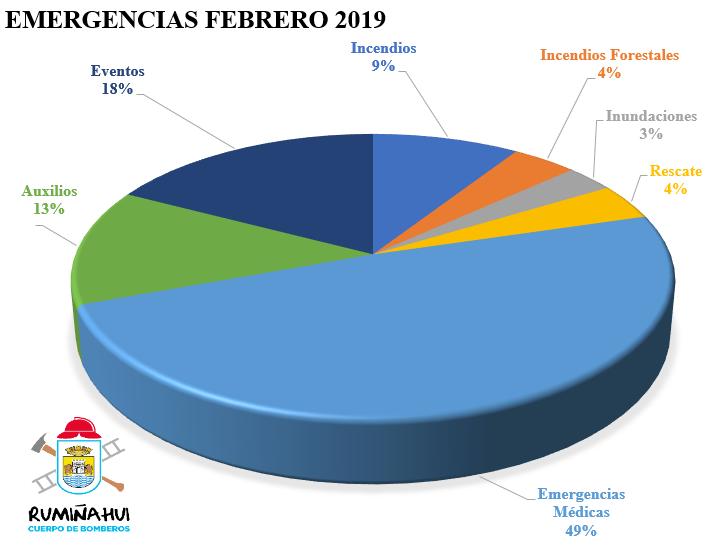 Emergencias Febreo 2019
